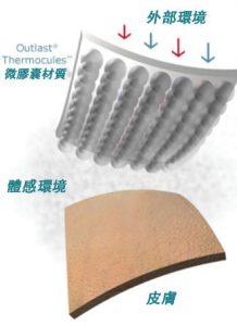 自動調溫、夏涼冬暖、舒適減壓的太空自動控溫墊